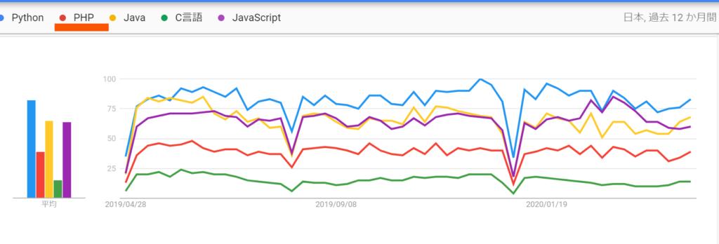 Googleトレンドのプログラミング言語別検索結果