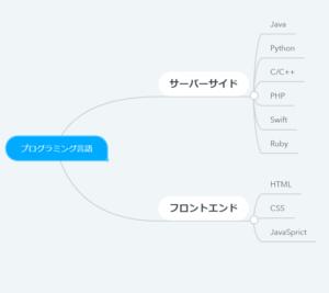 プログラミングマインドマップ