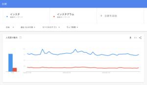 トレンド比較のグラフ